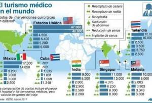 turismo medico