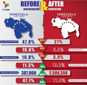 venezuela prima e dopo