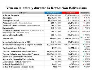 Estadisticas-Venezuela-antes-y-durante-la-Revolucion-Bolivariana-600x450
