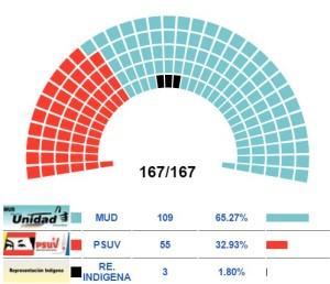 venezuela elezioni 2015
